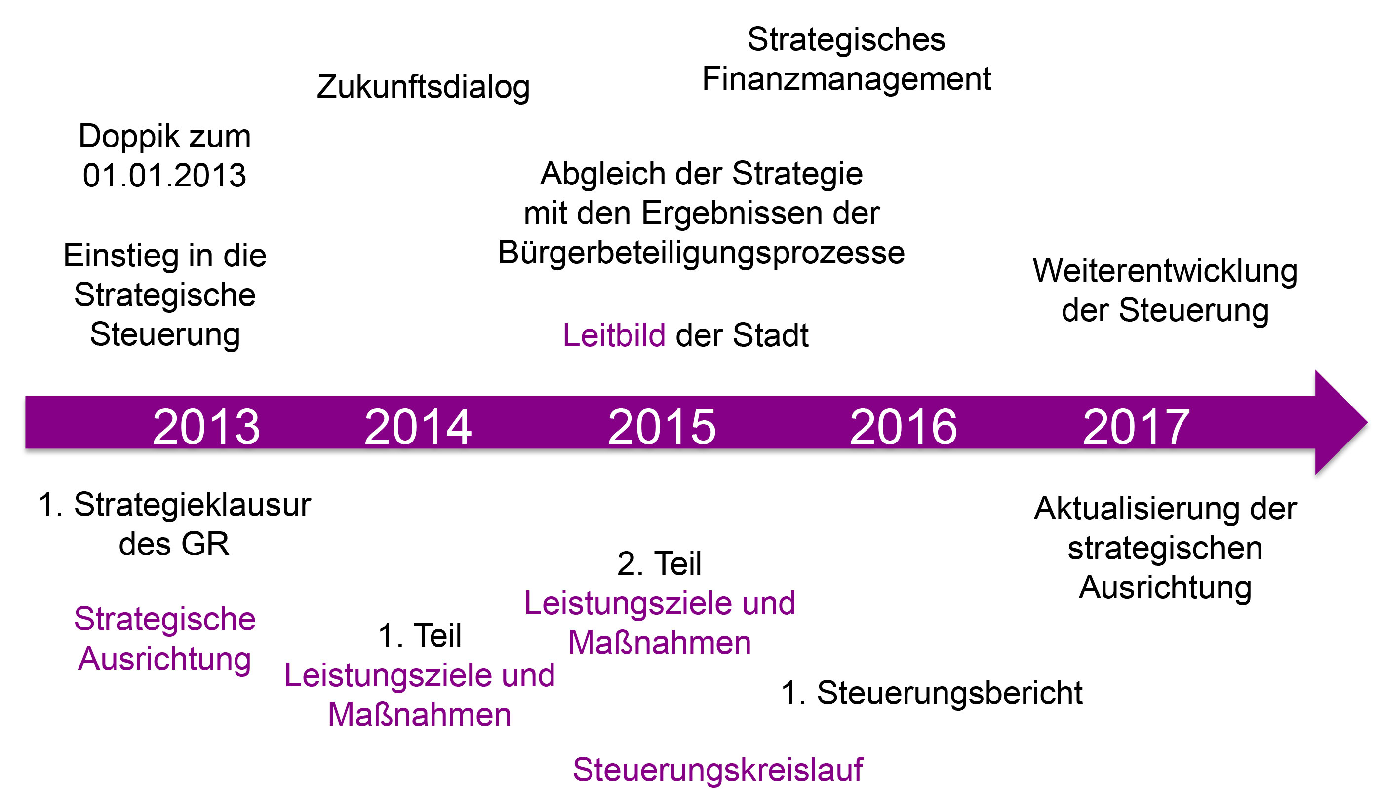 Rückblick auf den Prozess der Strategischen Ausrichtung bei der Stadt Kirchheim unter Teck