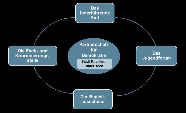 Wie funktioniert die PfD Kirchheimj