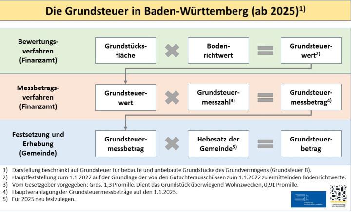 """Schaubild """"Die Grundsteuer in Baden-Württemberg ab 2025"""""""