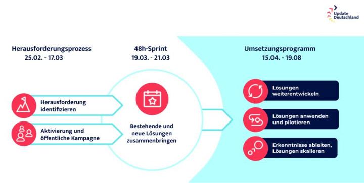 """Eine schematische Übersicht über die verschiedenen Etappen von """"UpdateDeutschland"""""""