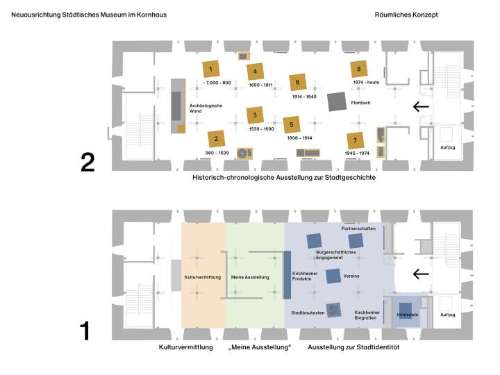 Räumliches Konzept Dauerausstellung